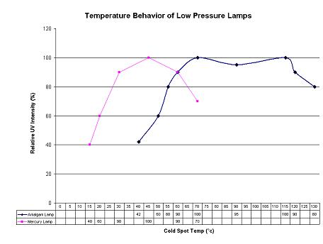 Temp Behavior of Low Pressure Lamps Amalgam vs Mercury.JPG
